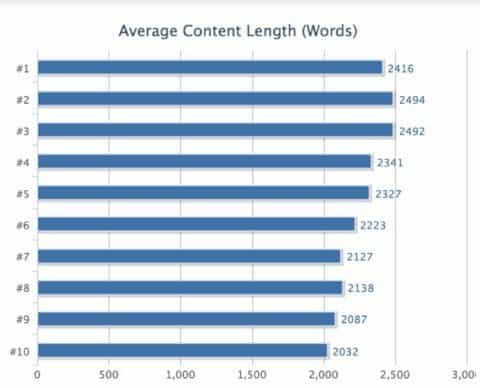Content-lengte