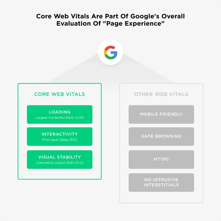 Core web vitals.